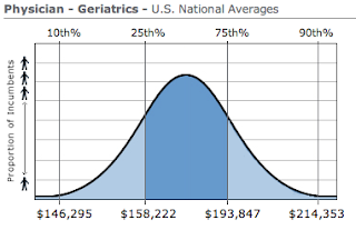 Geriatrics Physician Salary