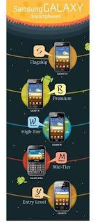 سامسونج تكشف نظام التسمية لهواتف