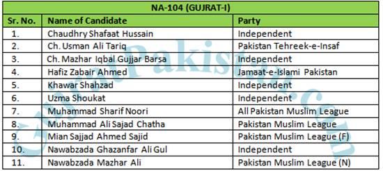 NA-104 (Gujrat-1) Candidates