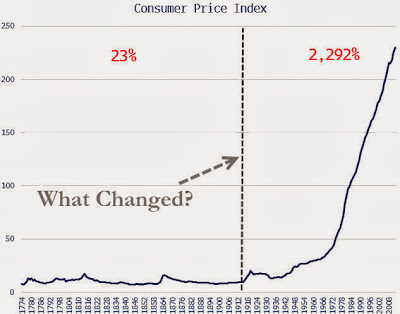 2013.11.22+ZH+Inflazione+USA+1774 2013 La Creatura di Jekyll Island   Come 100 anni fa nacque la FED