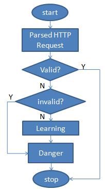 Gambar 5.2 Diagram pengenalan pola