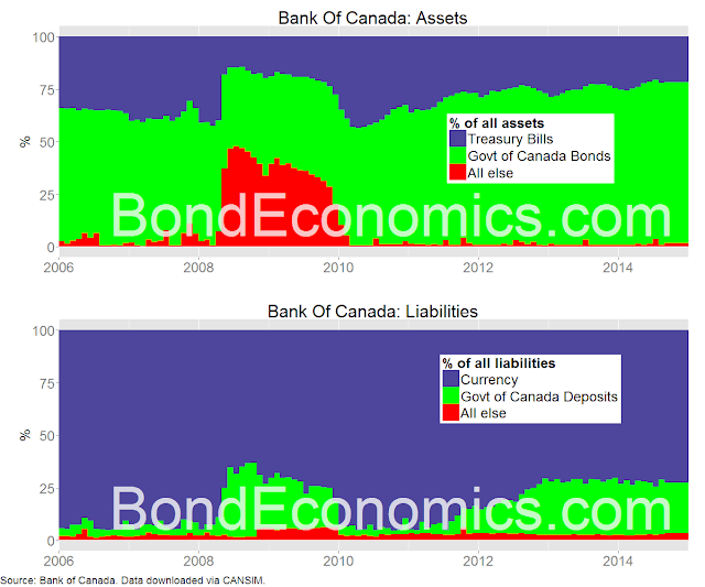 Chart: Bank of Canada Balance Sheet (BondEconomics.com)