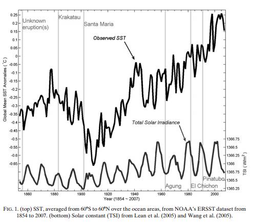 mesure sst et solar tsi Zhoun et Tung 2010