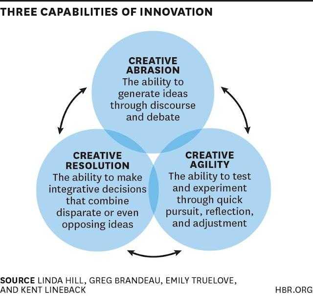 Three capabilities of #innovation
