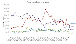 Foreclosure starts