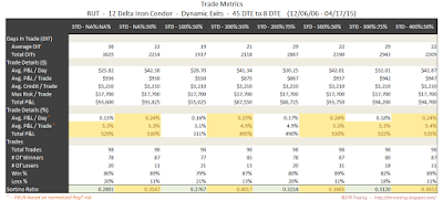 Iron Condor Trade Metrics RUT 45 DTE 12 Delta Risk:Reward Exits