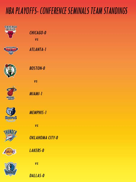 NBA Team Standings