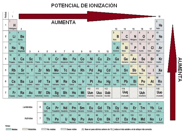 Tabla periodica de los elementos grupos a y b images periodic tabla periodica grupos a y b gallery periodic table and sample la tabla periodica grupos a y b images periodic urtaz Images