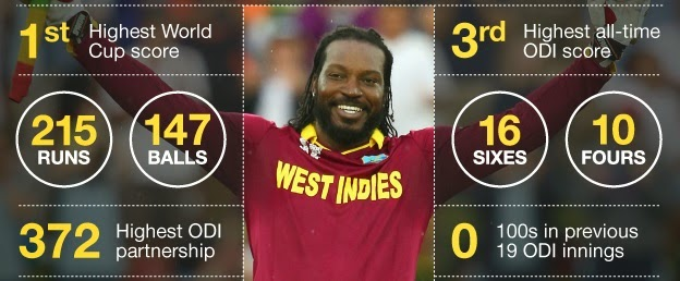 Chris Gayle First Double Century in WC 2015