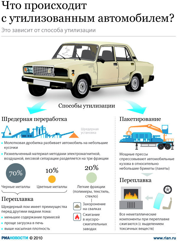 Сколько стоит утилизация автомобиля