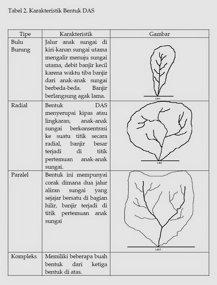 Morfologi Bentuk DAS www.guntara.com