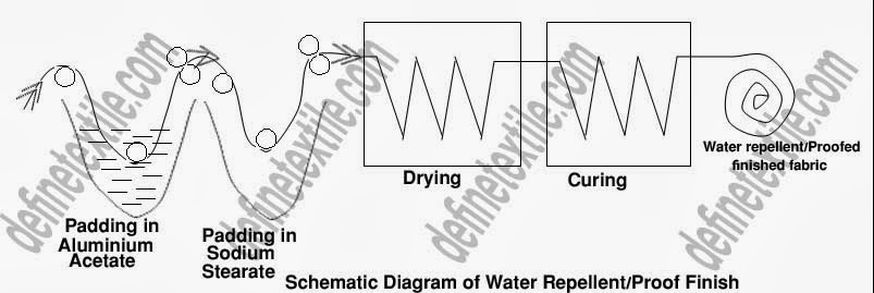 schematic-diagram-of-water-repellent-and-proof-finish
