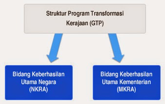 Struktur Government Transformation Programme (GTP)