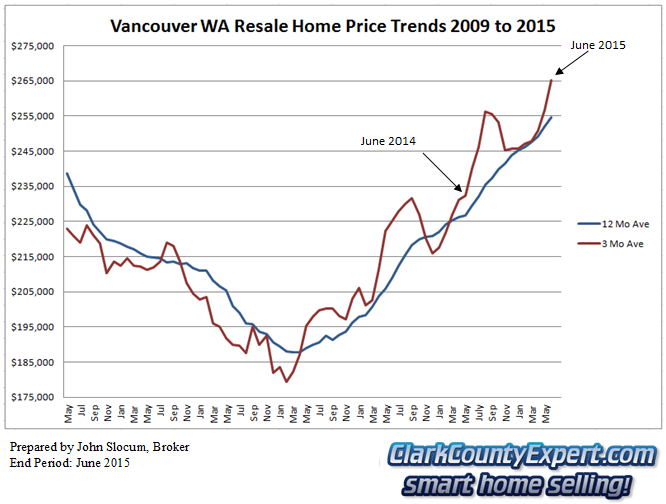 Vancouver WA Resale Home Sales June 2015 - Average Sales Price Trends