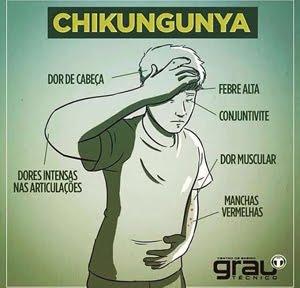 Sintomas da CHIKUNGUNYA