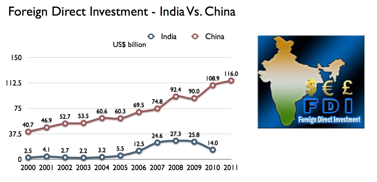 a discussion on the likely effects of chinese and indian foreign direct investment During the past two decades, foreign direct investment (fdi) has become increasingly important in the developing world, with a growing number of developing countries succeeding in attracting substantial and rising amounts of inward fdi.