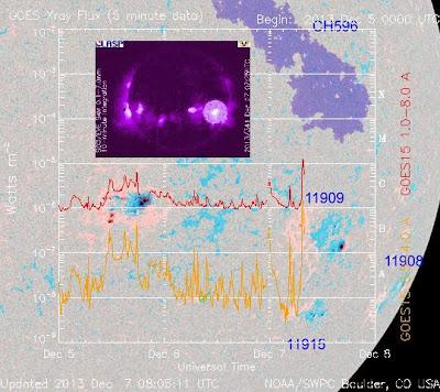 llamarada solar M1.2, 07 de Diciembre 2013