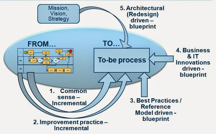 Process transformation - interventions for meaningful change