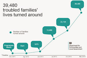 PROGRESS REPORT OF GOVERNMENT INITIATIVE FOR TROUBLED FAMILIES: