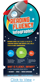 http://www.readingassistant.com/reading-fluency-infographic.php