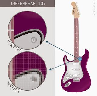 Perbedaan gambar raster dan vektor - Apakah Pengertian Dari Adobe Illustrator Itu?