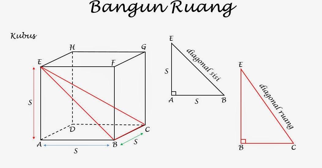 Pembuktian Panjang Diagonal Ruang Kubus Smp Negeri 1