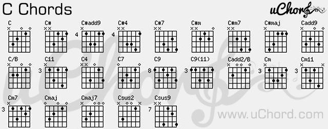 ตาราง คอร์ด C - Guitar C-Chords Chart