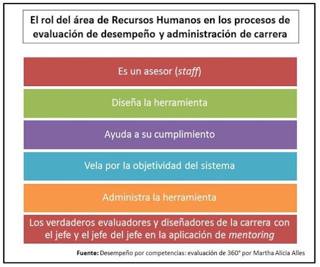 el área de recursos humanos y la evaluación de personal