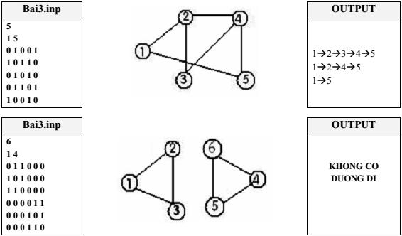 Code C/C++: Tìm mọi đường đi từ giữa hai đỉnh của đồ thị