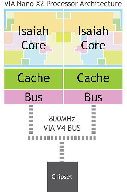 Architecture X23