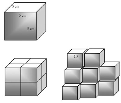 Untuk total volume yang sama, semakin kecil kubus semakin besar luas permukaannya.