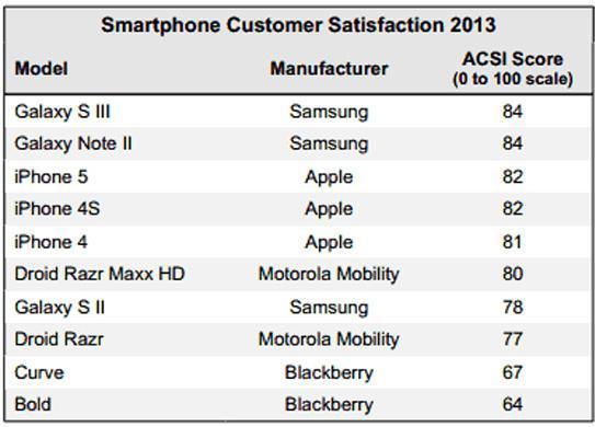 Daftar Smartphone 2013 yang Paling Memuaskan