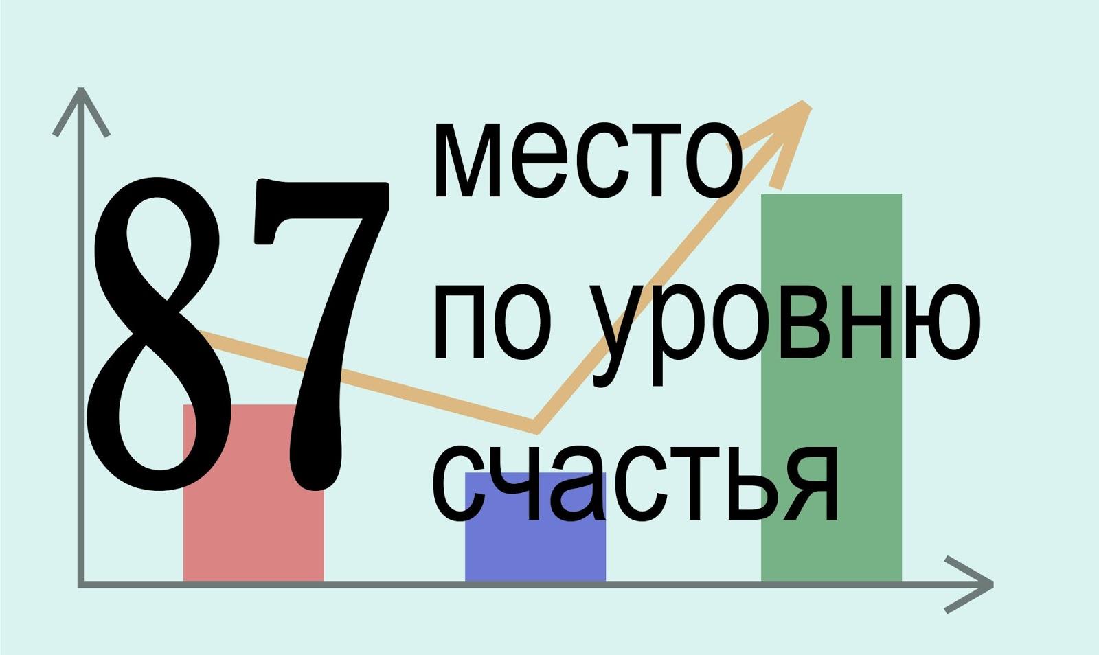 Уровень счастья Сербия