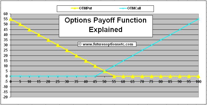 Bp stock options prices