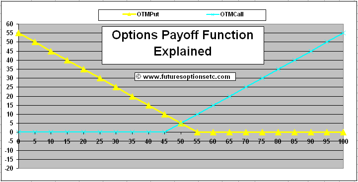 Option trading payoff