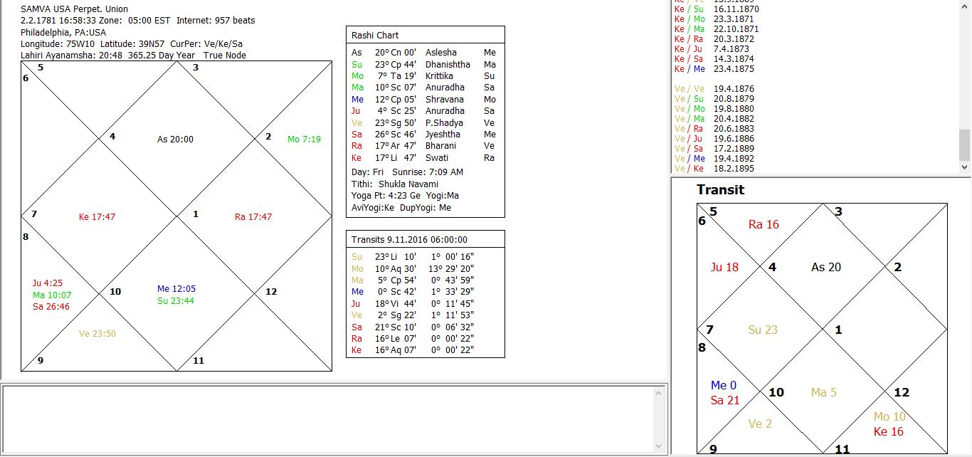 Systems approach to mundane vedic astrology predictions for the 11 transit influences favor opposition nvjuhfo Choice Image
