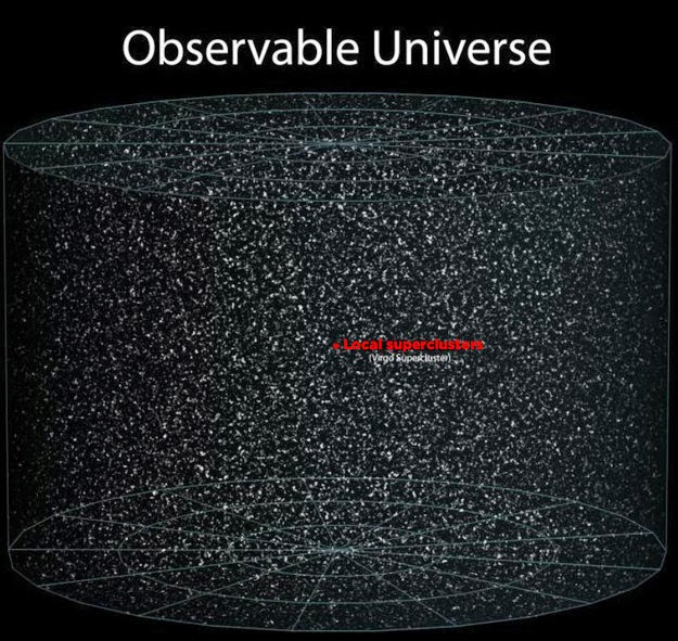 26 Pictures Will Make You Re-Evaluate Your Entire Existence - AND HERE IT IS. HERE'S EVERYTHING IN THE OBSERVABLE UNIVERSE, AND HERE'S YOUR PLACE IN IT. JUST A TINY LITTLE ANT IN A GIANT JAR.