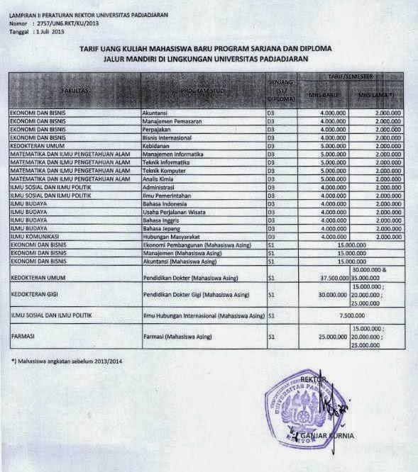 Berikut biaya kuliah untuk jalur mandiri 2013: