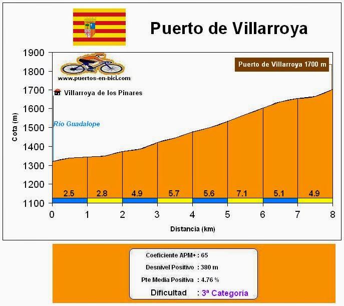 Altimetría Perfil Puerto de Villarroya