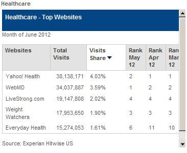 Top 5 Health websites