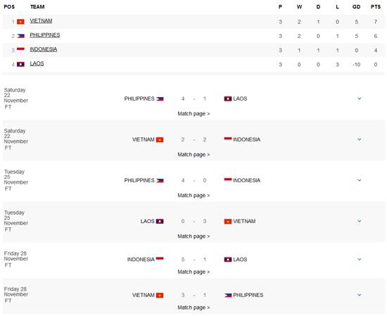 AFF Suzuki Cup 2014 - Keputusan Terkini dan Jumlah Mata Kumpulan
