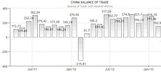 Global Trade balance 2013 Chart