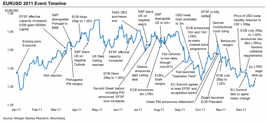 Forex charts eurusd