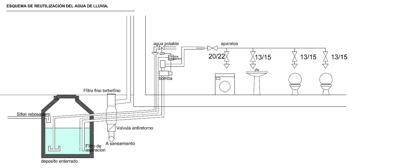 Casa entreencinas agua - Como hacer una instalacion de fontaneria ...
