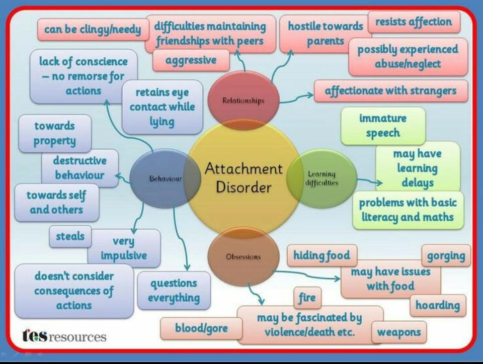 an analysis of the attachment disorders The benefits of employing aba in the treatment of reactive attachment disorder (rad) are numerous here, we zero in on five profits of applying applied behavior.