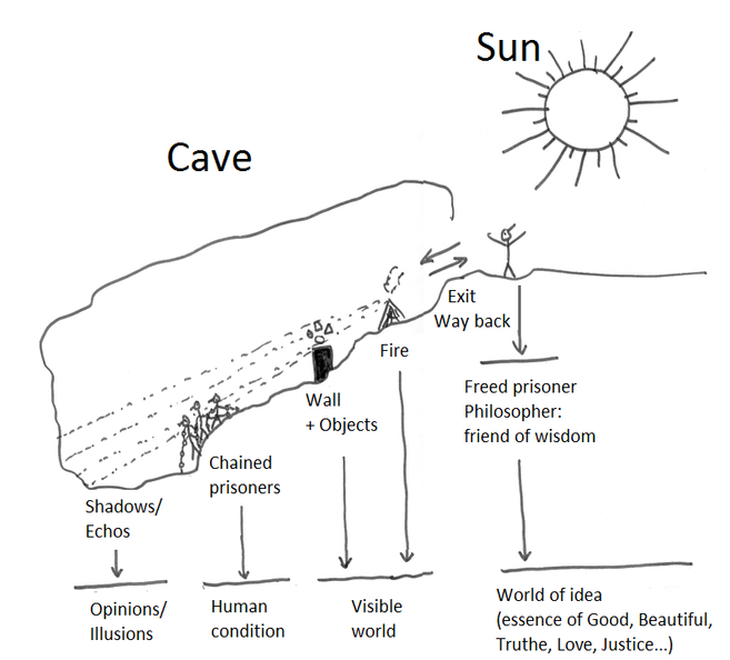 an analysis of enlightenment in allegory of the cave