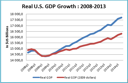Real US GDP Growth: 2008-2013