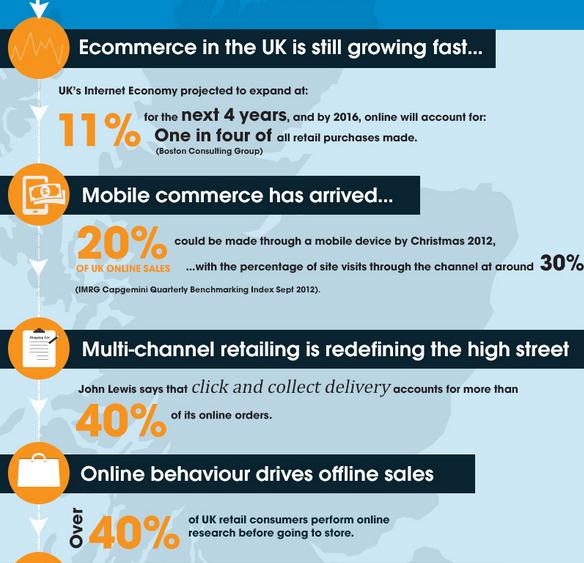 British Consumer Online Purchase