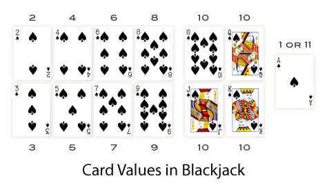 How to play an ace in blackjack