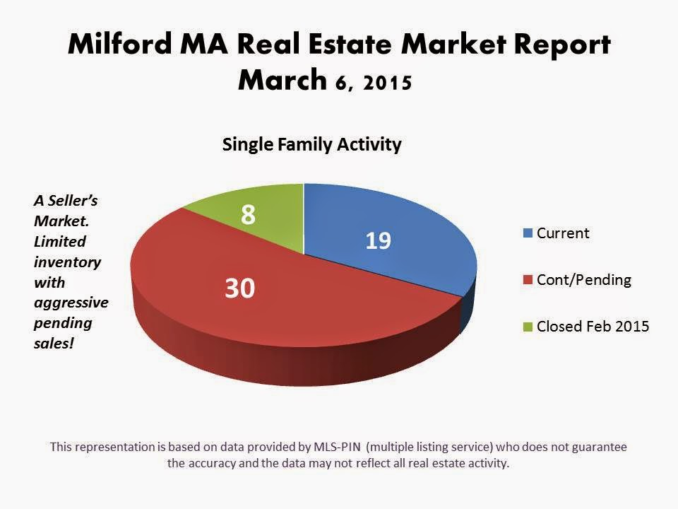 Milford MA Real Estate Inventory Report March 2015